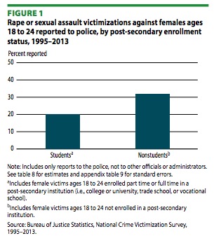 Bar graph. Rape or sexual assault victimizations against females ages 18 to 24 reported to police, by post-secondary enrollment status, 1995-2013. 20% of students reported rape or sexual assault, while just over 30% of non-students reported rape or sexual assault.