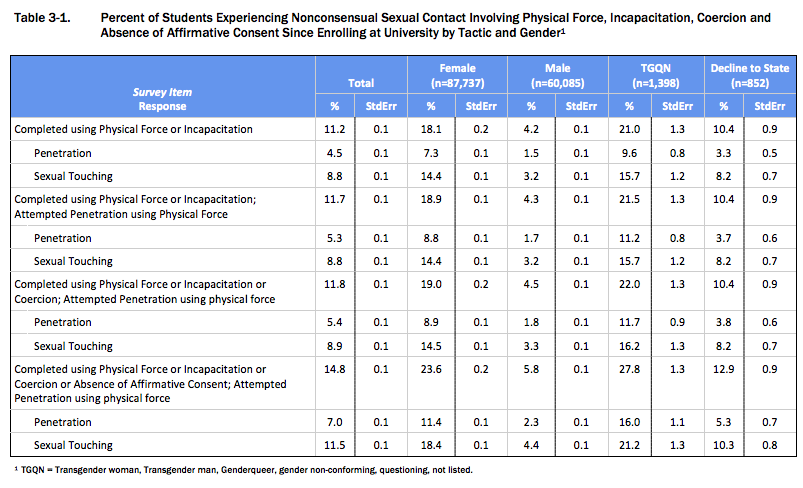 Table displaying the results of a campus climate survey on sexual assault and misconduct. Shows that undergraduates identifying as TGQN (transgender, genderqueer, non-conforming, questioning, or not listed on the survey) had the highest rates of incidence of sexual assault, followed by undergraduate females.