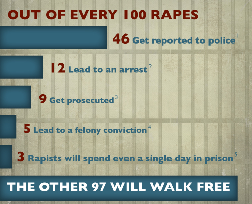 inforgraphic rape reporting rates crime victim