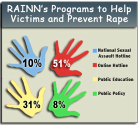 RAINN's Programs to Prevent Sexual Assault