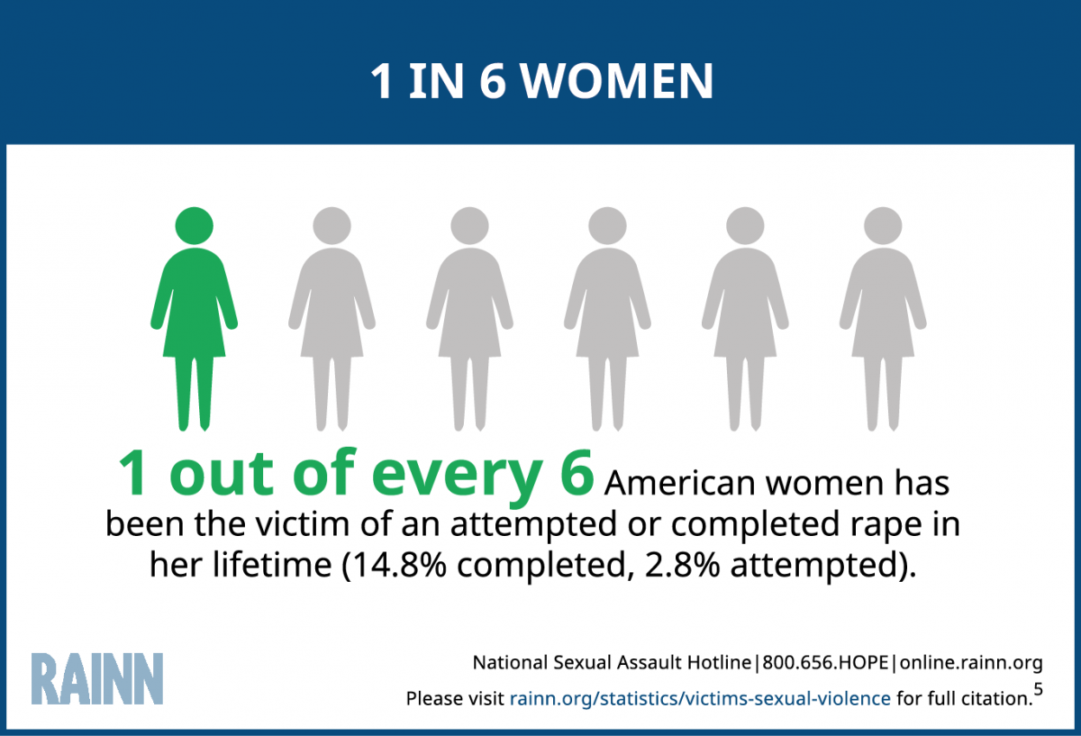 Graphic illustrating the statistic that 1 in every 6 American women has been the victim of an attempted or completed rape in her lifetime (14.8% completed, 2.8% attempted).