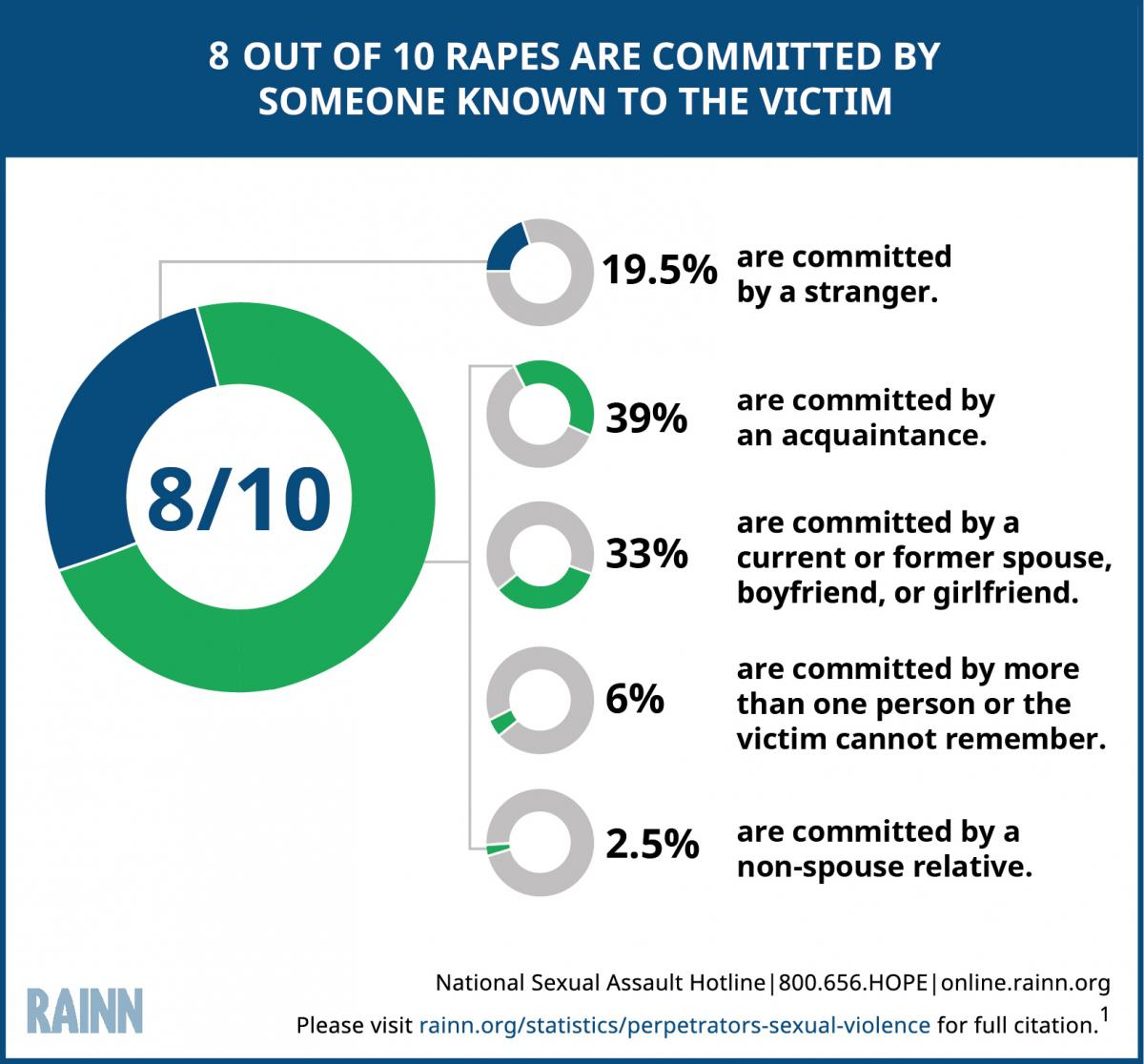 Circle graph explains that 3 out of 4 rapes are committed by someone known to the victim. The number is broken down further by type of acquaintance. 43% are committed by a friend or acquaintance, 27% by a current or former spouse, boyfriend, or girlfriend, 7% are by someone the victim cannot remember or by more than one offender, 2% are non-spouse relatives, and 21% are committed by a stranger.