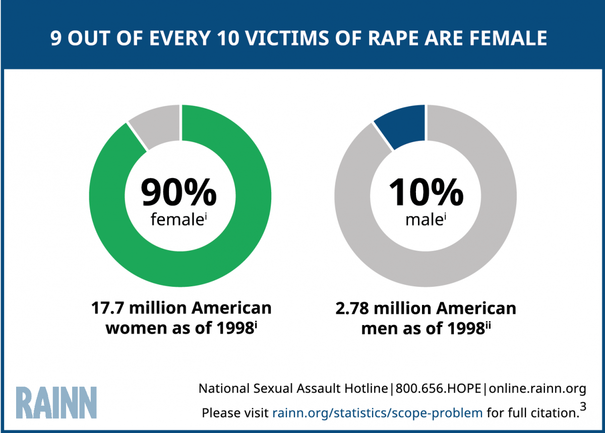 Infographic illustrating that 9 out of every 10 victims of rape are female. Two circles, one showing 90% female (17.7 million American women since 1998), the other showing 10% male (2.78 million American men since 1998).