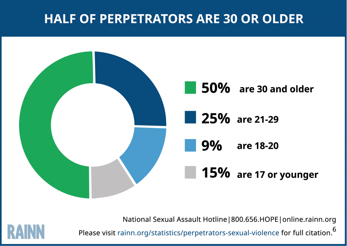 Circle graph explains that half of perpetrators are 30 or older. The statistic is broken down into four separate age demographics. 50% of perpetrators are 30 and older, 25% are 21-29, 9% are 18-20, and 15% are 17 or younger.