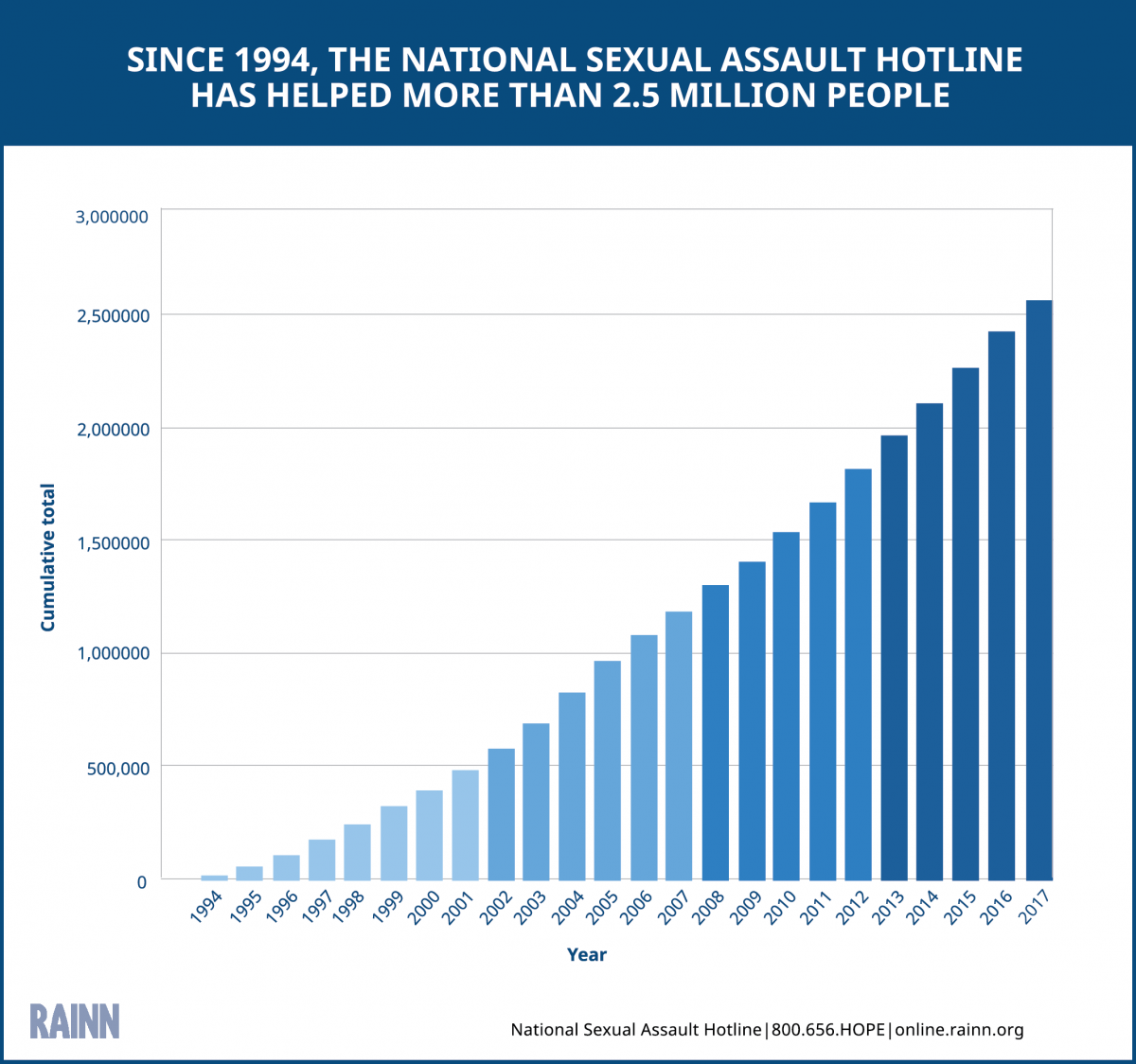 Bar graph that shows the number of people the National Sexual Assault Hotline has helped since 1994. The total number is more than 2.4 million people, and the number of people per year increases steadily over time.