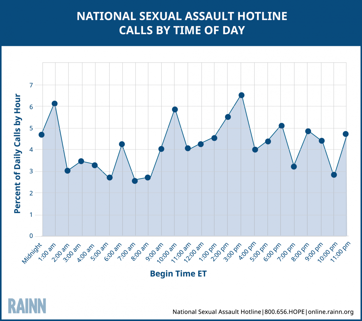 Line graph depicting the number of calls the National Sexual Assault Hotline receives at each hour of the day.