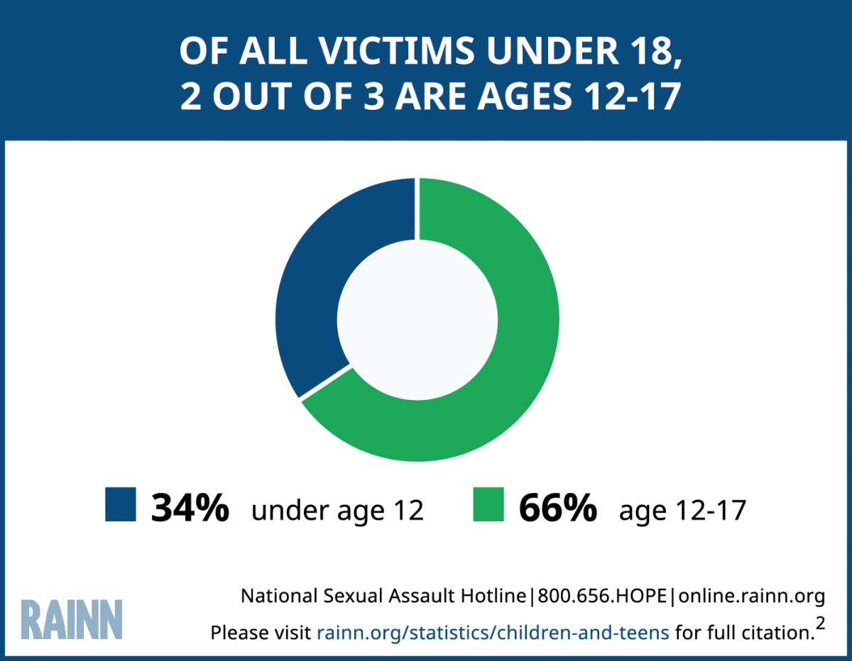 "Circle graph illustrating the statistic: ""Of all victims under 18, 2 out of 3 are ages 12-17."""