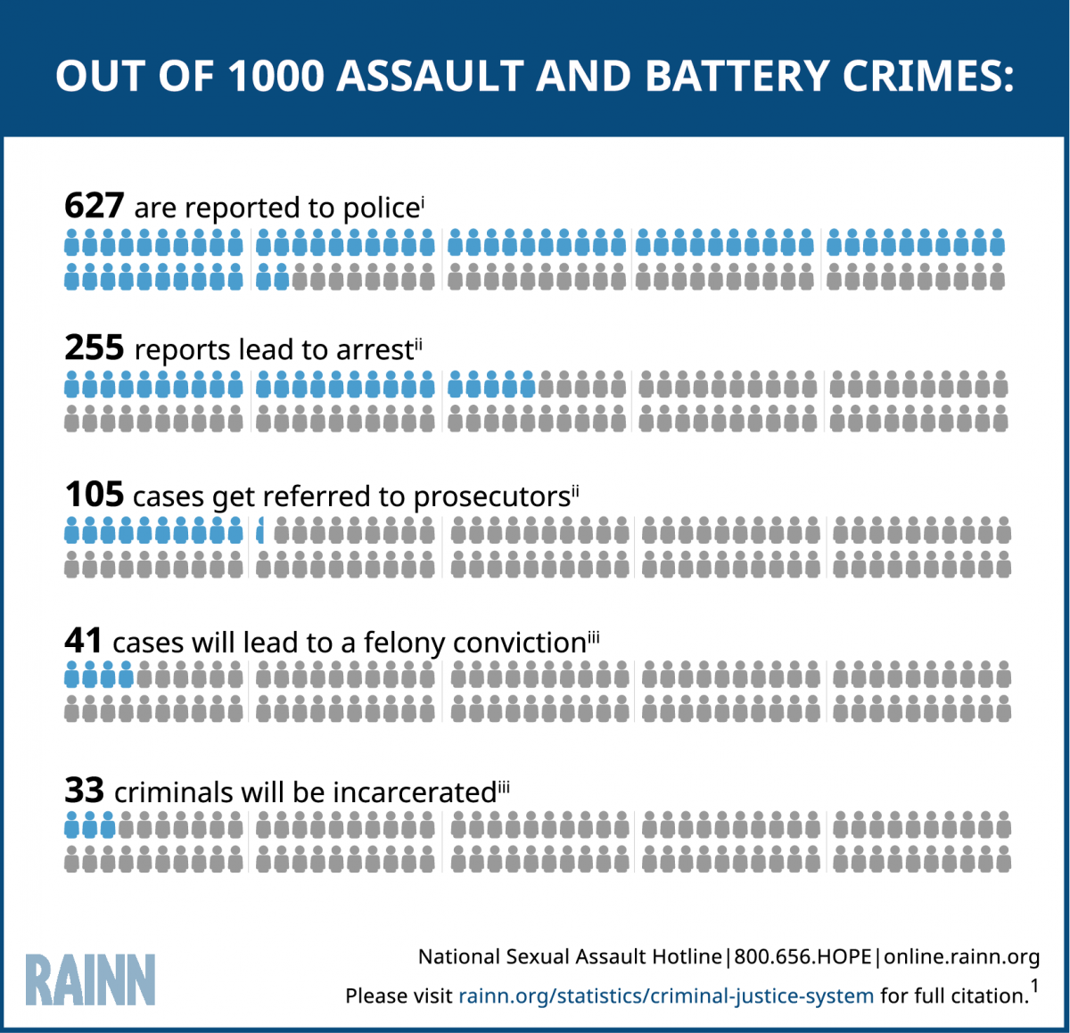 Graphic explaining the number of perpetrators of assault and battery that will serve jail or prison time. The graphic visually contrasts the much lower jail and prison rates for perpetrators of rape. Out of every 1,000 assault and battery crimes, 627 are reported to police, 255 reports lead to arrest, 105 cases get referred to prosecutors, 41 cases will lead to a felony conviction, 33 perpetrators of these crimes will be incarcerated.