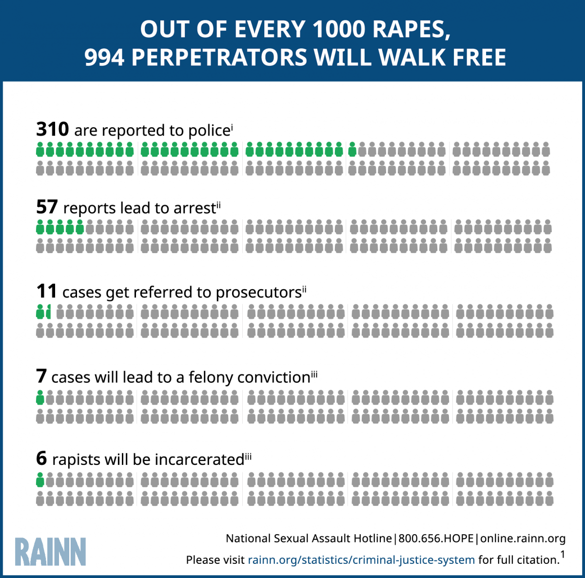Graphic demonstrating that out of 1000 rapes, 994 perpetrators will walk free. Out of every 1,000 rapes, 310 are reported to the police, 57 reports lead to arrest, 13 cases get referred to prosecutors, 7 cases will lead to a felony conviction, 6 rapists will be incarcerated.