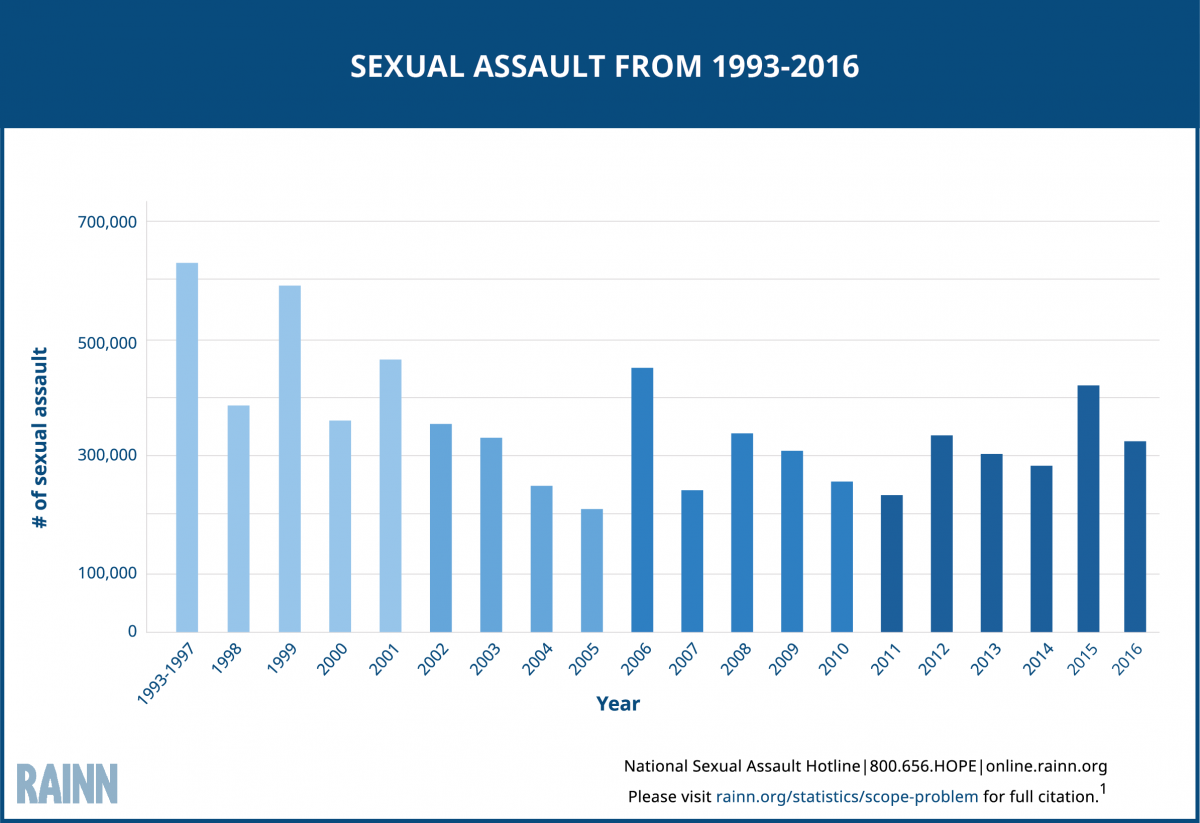 Bar graph of 5 year average of sexual assault between 1993 and 2014. Graph shows a steady decline in assaults.